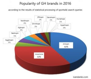 Hgh brands for sale 2020
